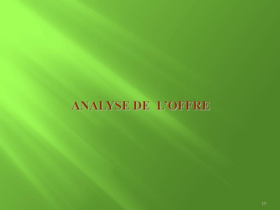 ANALYSE DE L'OFFRE