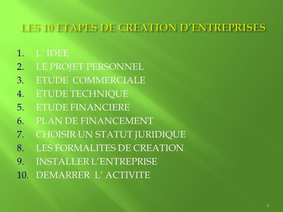 LES 10 ETAPES DE CREATION D'ENTREPRISES