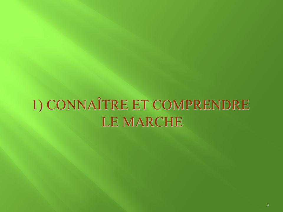 1) CONNAÎTRE ET COMPRENDRE LE MARCHE