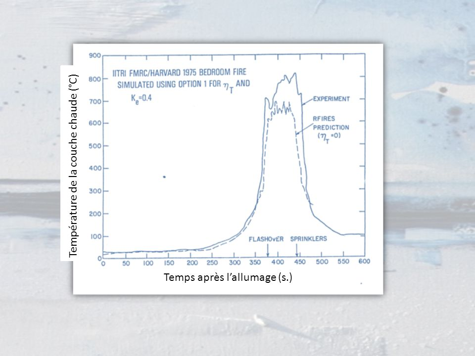 Température de la couche chaude (°C)
