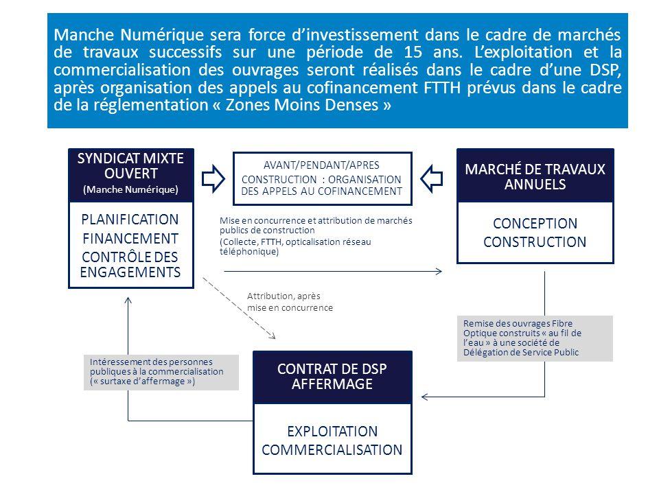Manche Numérique sera force d'investissement dans le cadre de marchés de travaux successifs sur une période de 15 ans. L'exploitation et la commercialisation des ouvrages seront réalisés dans le cadre d'une DSP, après organisation des appels au cofinancement FTTH prévus dans le cadre de la réglementation « Zones Moins Denses »