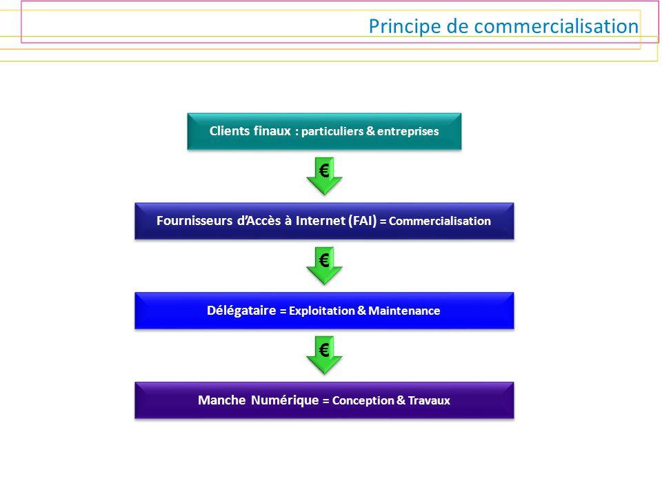Principe de commercialisation