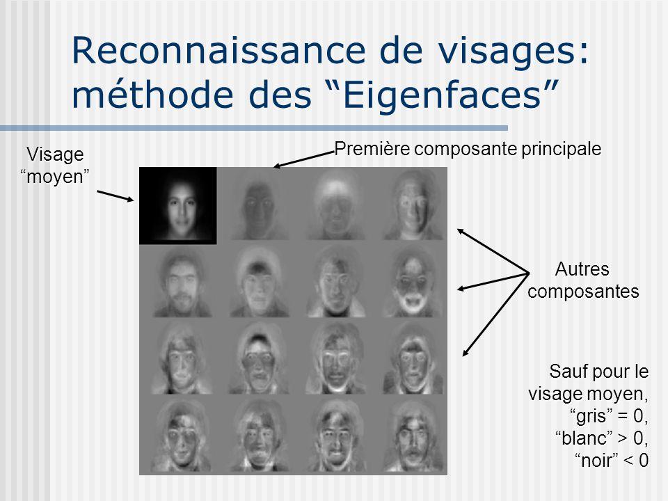 Reconnaissance de visages: méthode des Eigenfaces