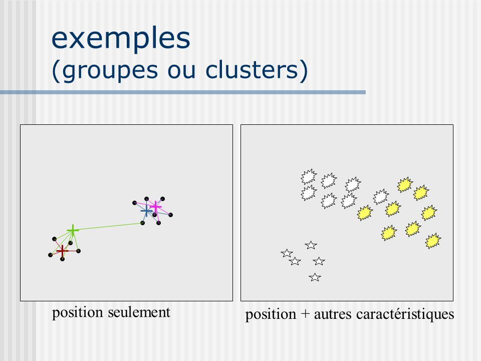 exemples (groupes ou clusters)