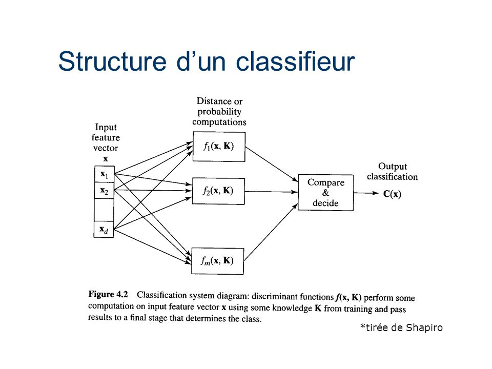 Structure d'un classifieur