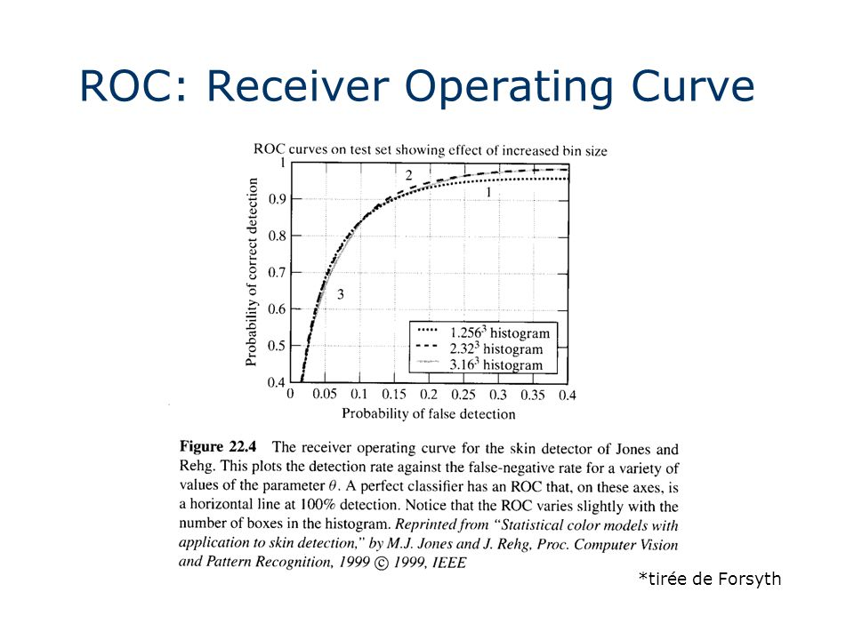 ROC: Receiver Operating Curve