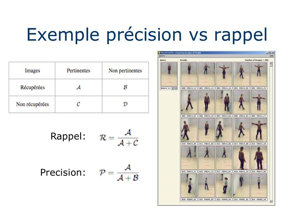 Exemple précision vs rappel