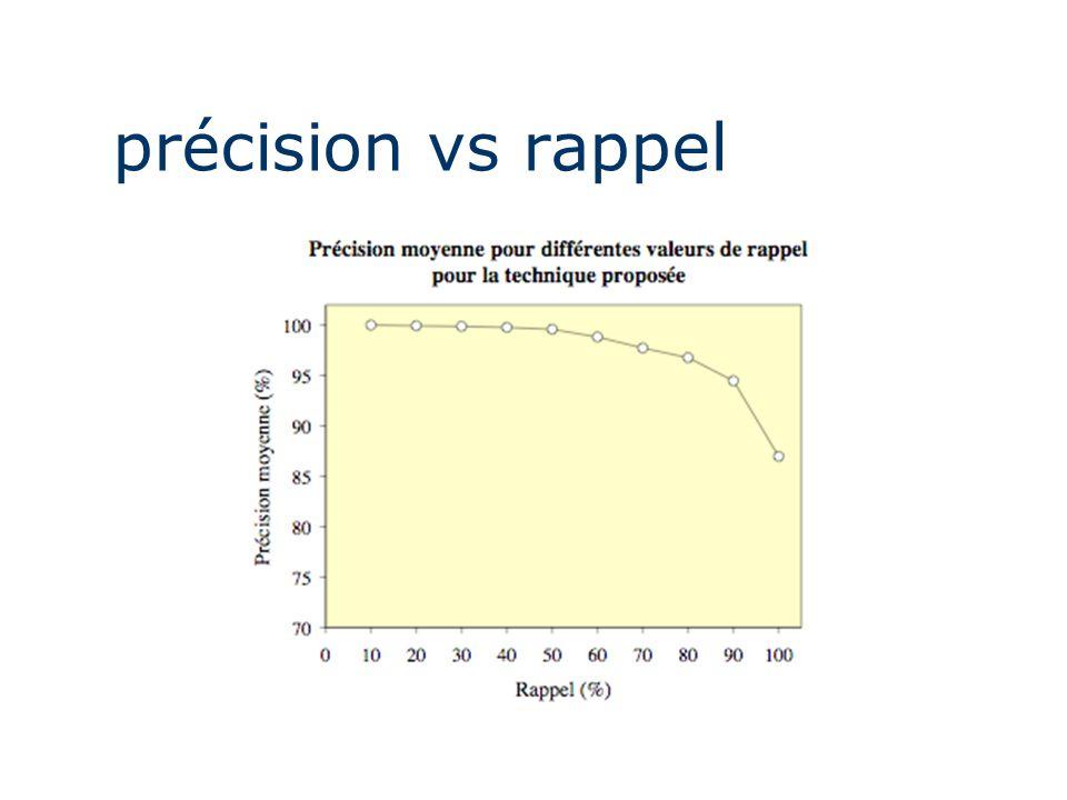 précision vs rappel
