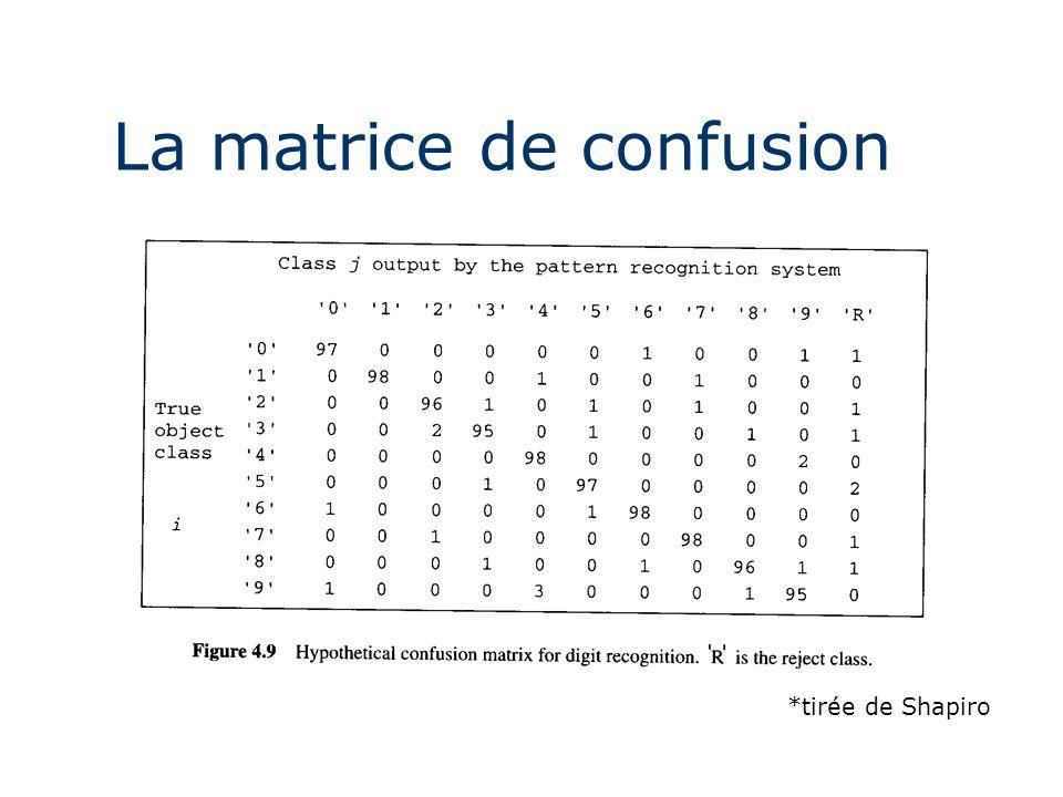 La matrice de confusion