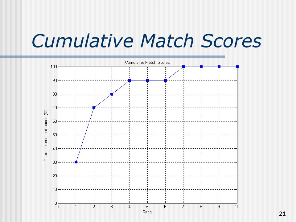 Cumulative Match Scores
