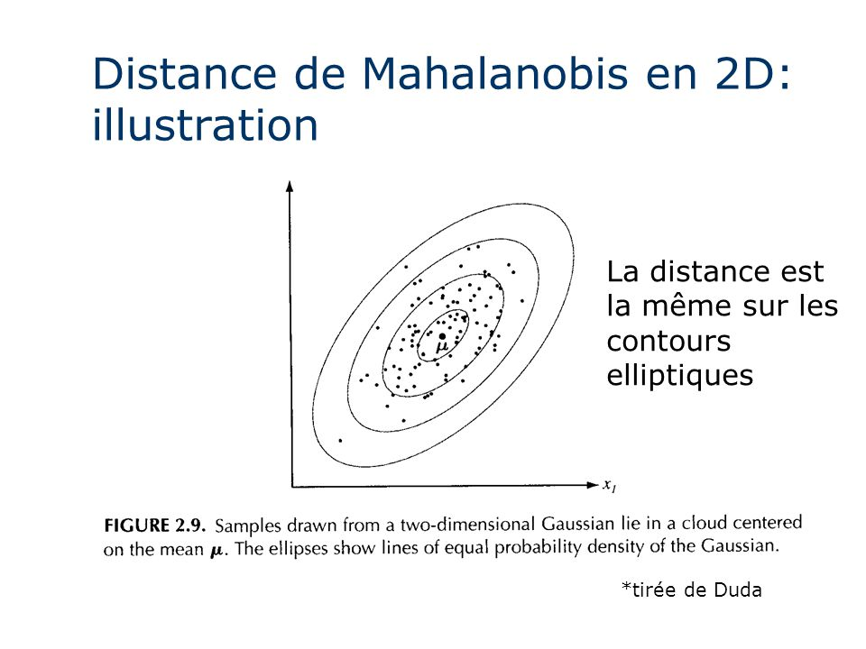 Distance de Mahalanobis en 2D: illustration
