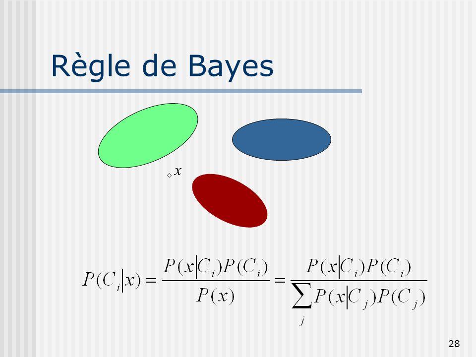 Règle de Bayes x