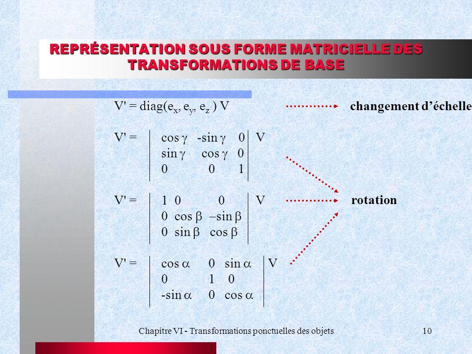 REPRÉSENTATION SOUS FORME MATRICIELLE DES TRANSFORMATIONS DE BASE