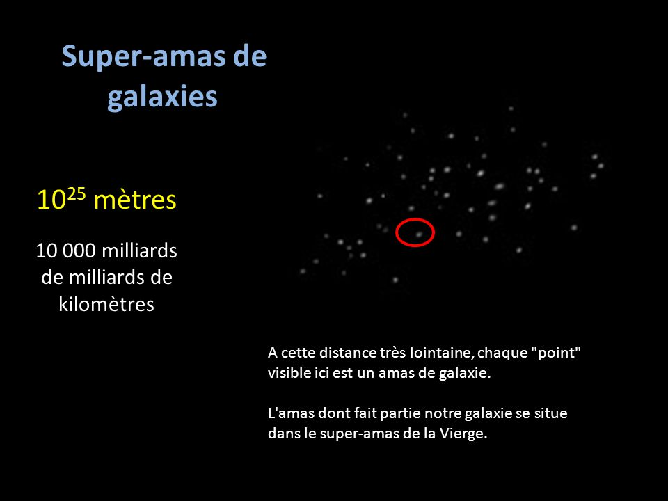 Super-amas de galaxies