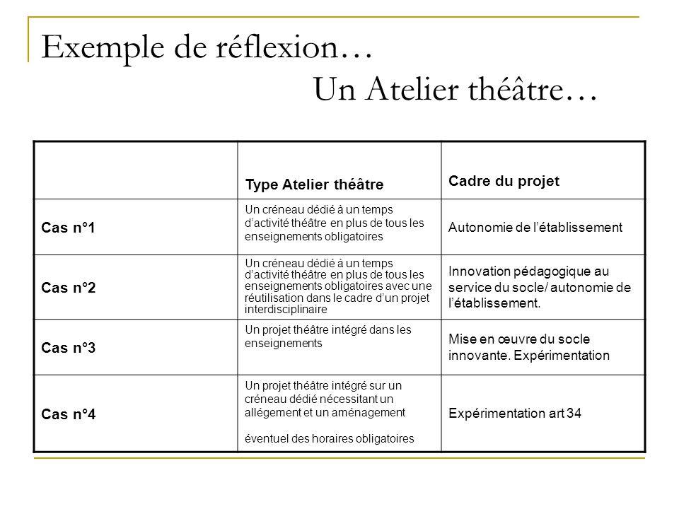 Exemple de réflexion… Un Atelier théâtre…