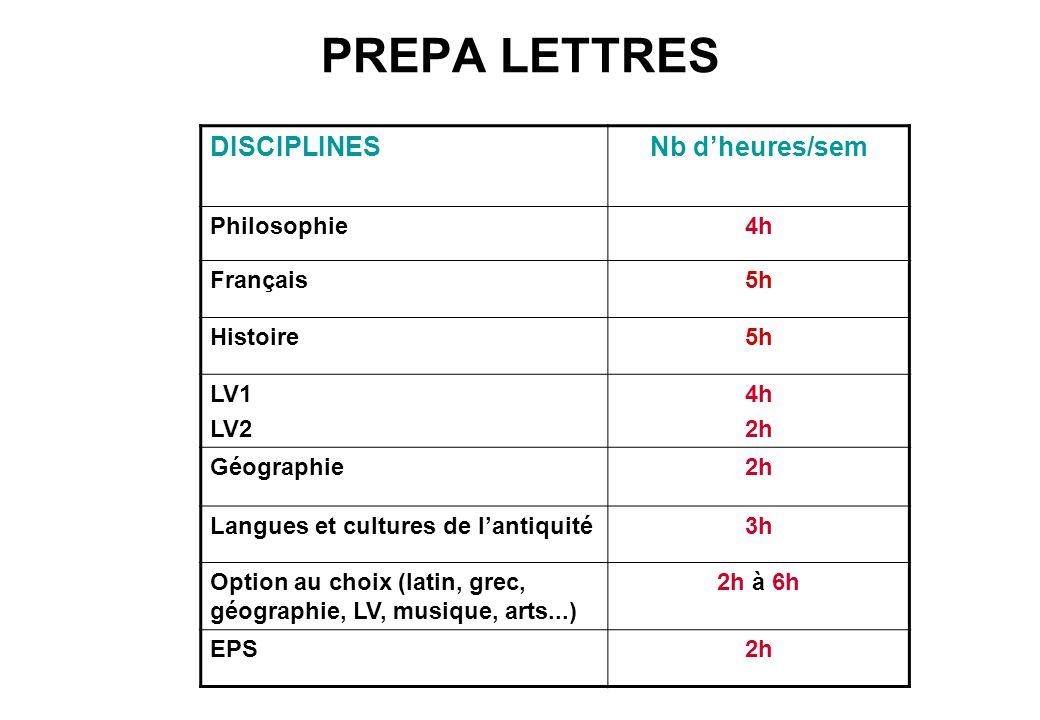 PREPA LETTRES DISCIPLINES Nb d'heures/sem Philosophie 4h Français 5h