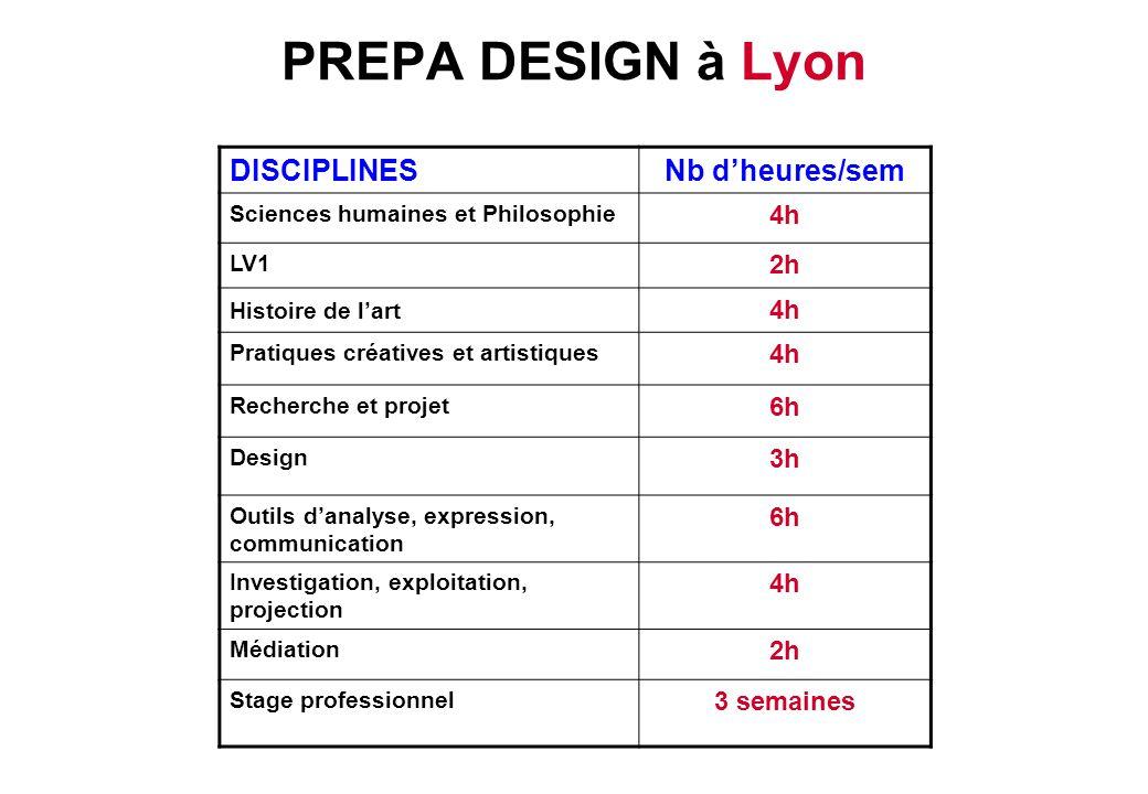PREPA DESIGN à Lyon DISCIPLINES Nb d'heures/sem 4h 2h 6h 3h 3 semaines