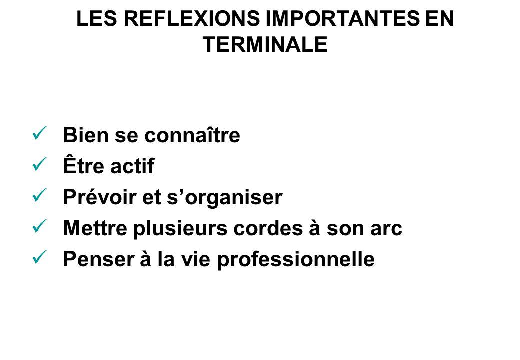 LES REFLEXIONS IMPORTANTES EN TERMINALE