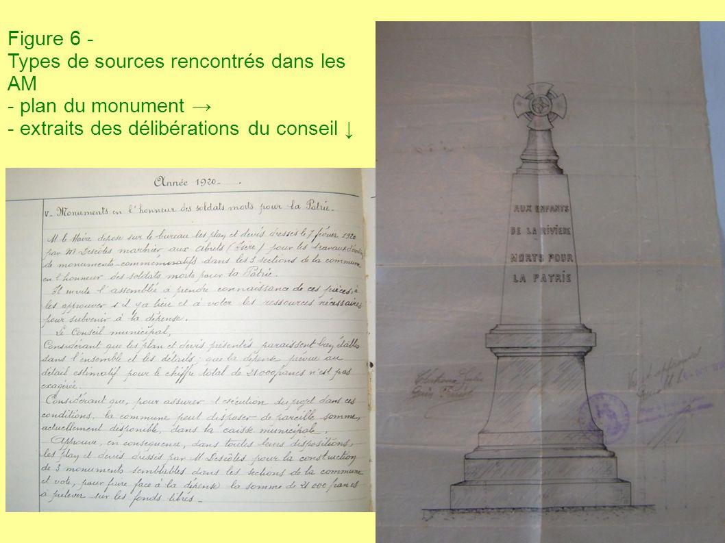 Figure 6 - Types de sources rencontrés dans les AM - plan du monument → - extraits des délibérations du conseil ↓