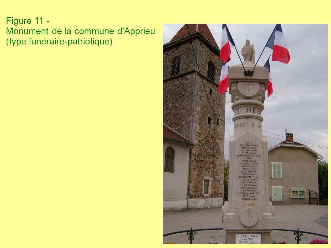 Figure 11 - Monument de la commune d Apprieu (type funéraire-patriotique)