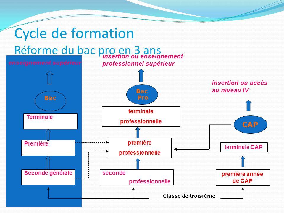 Cycle de formation Réforme du bac pro en 3 ans