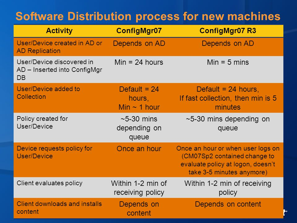 Software Distribution process for new machines