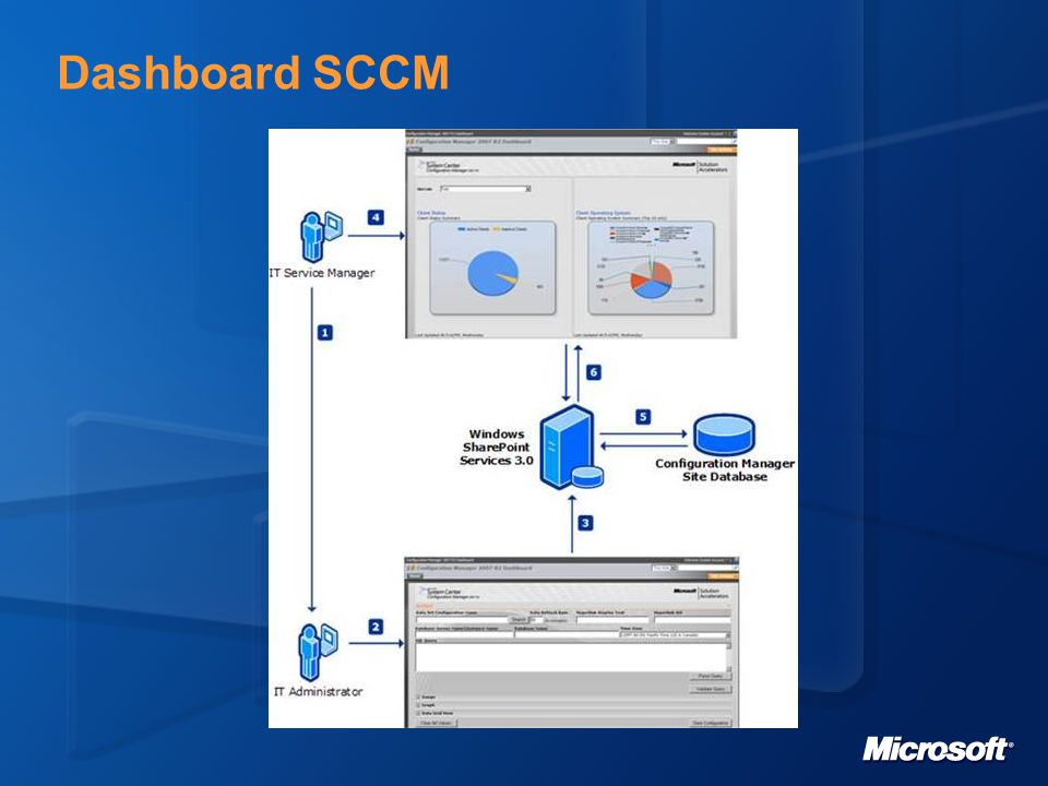 Dashboard SCCM