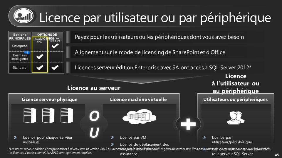 Licence par utilisateur ou par périphérique