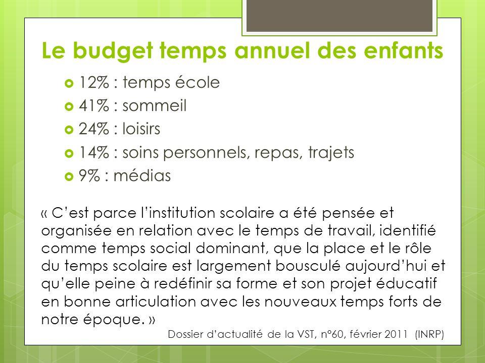 Le budget temps annuel des enfants