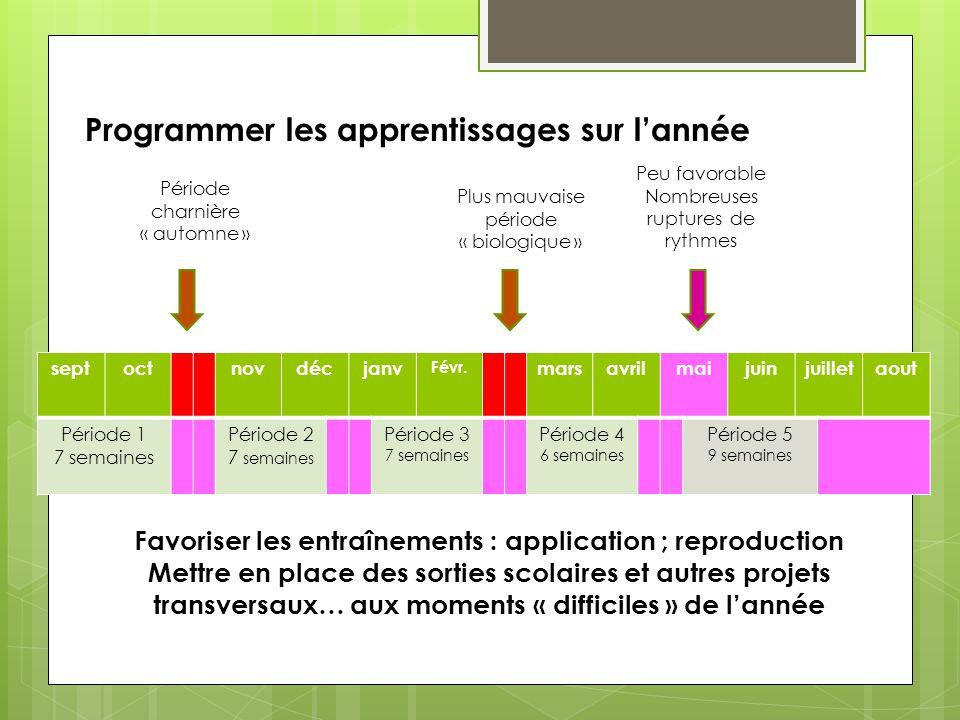 Favoriser les entraînements : application ; reproduction