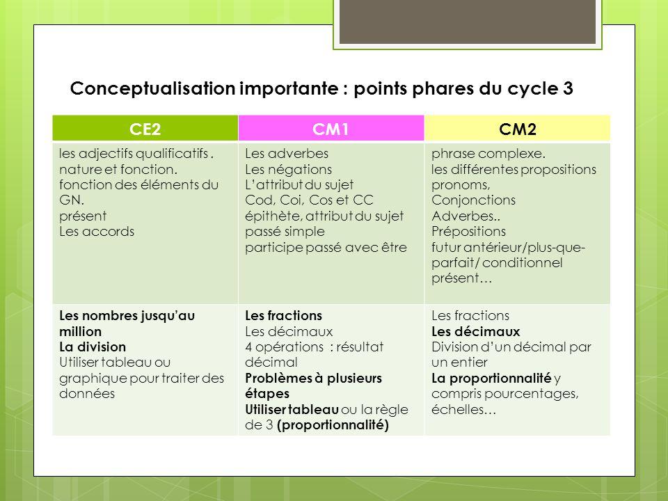 Conceptualisation importante : points phares du cycle 3