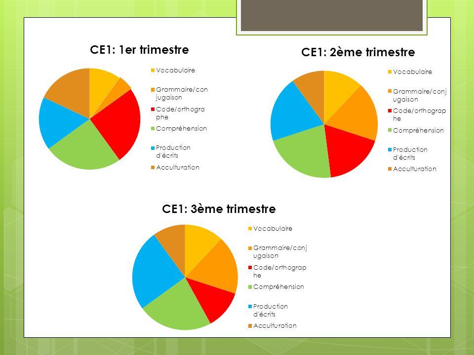 Attention : les couleurs choisies pour les composantes ne sont pas les mêmes que sur la diapositive précédente.