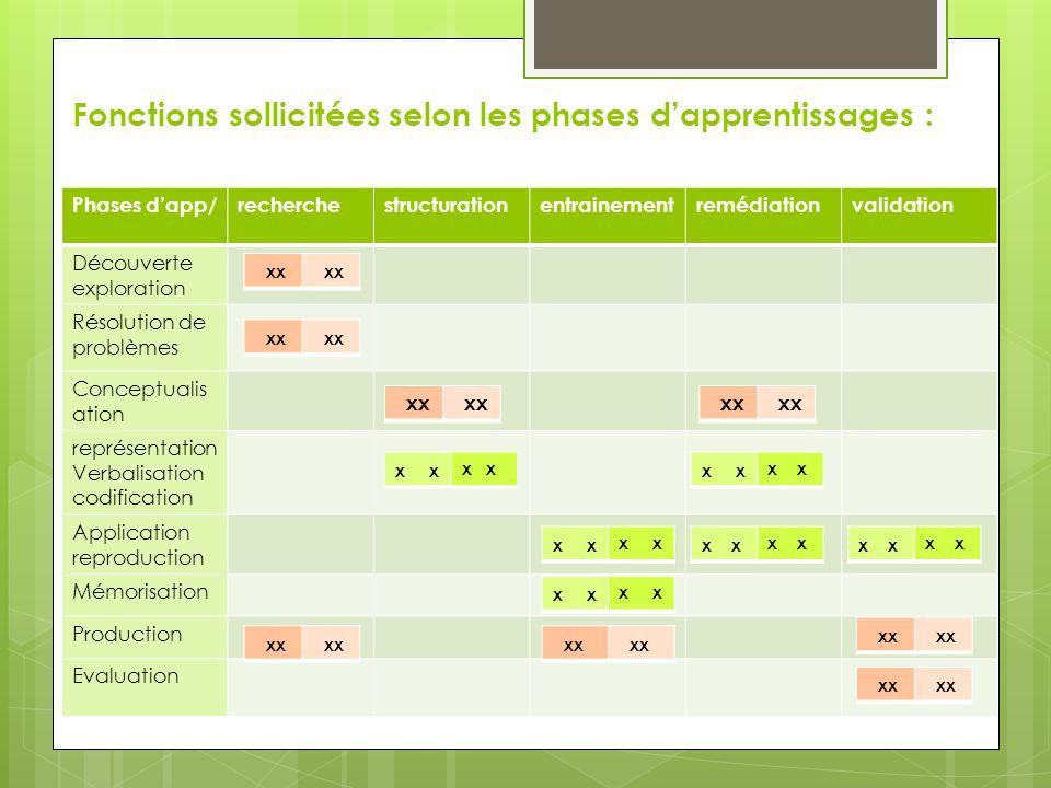 Fonctions sollicitées selon les phases d'apprentissages :