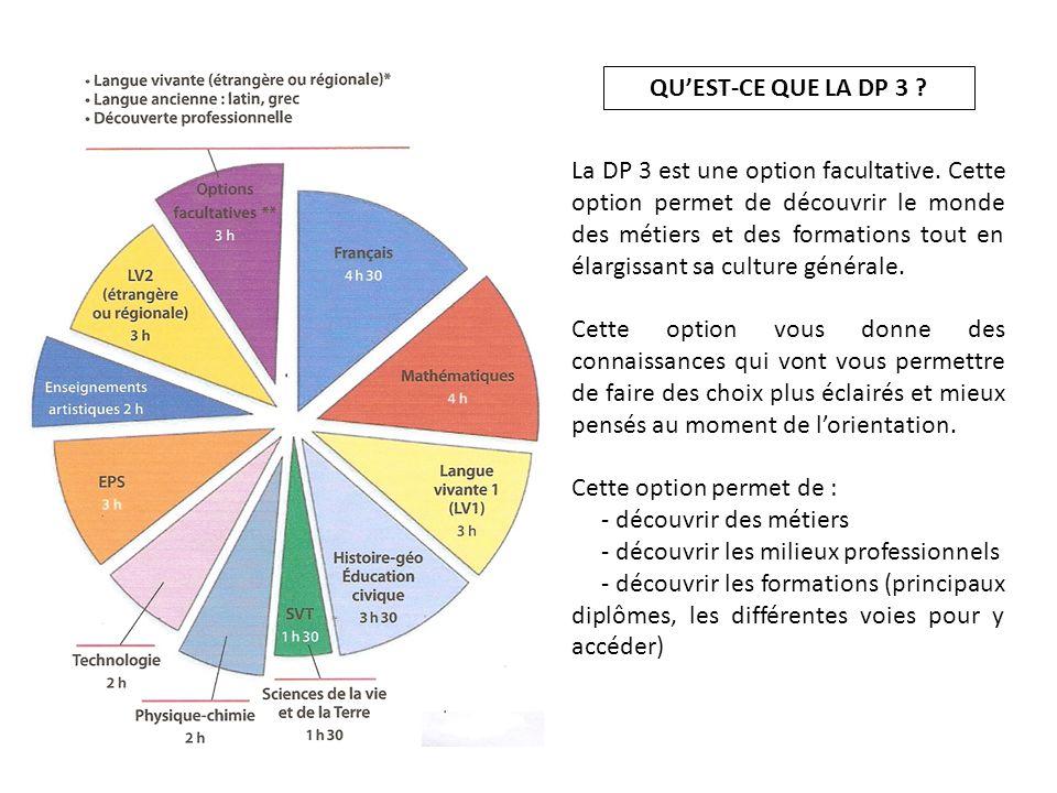 QU'EST-CE QUE LA DP 3