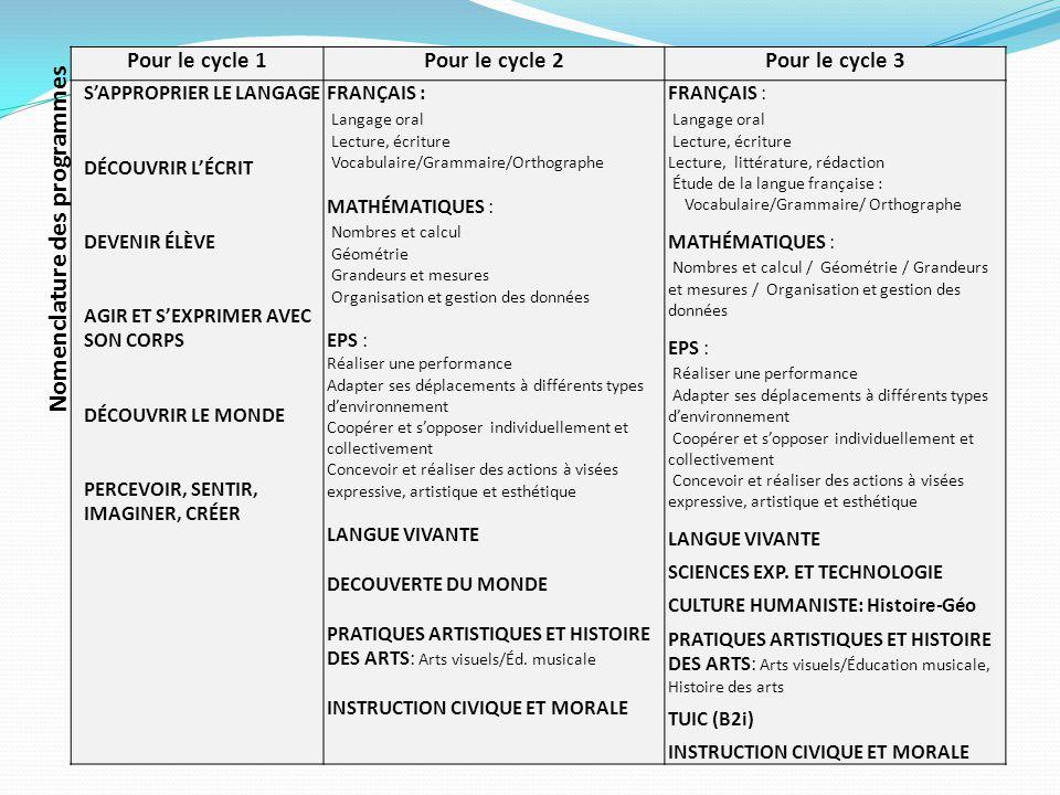Nomenclature des programmes