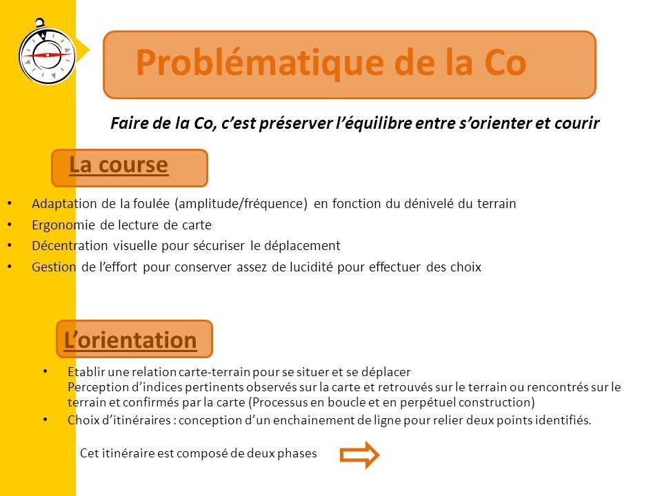 Problématique de la Co La course L'orientation