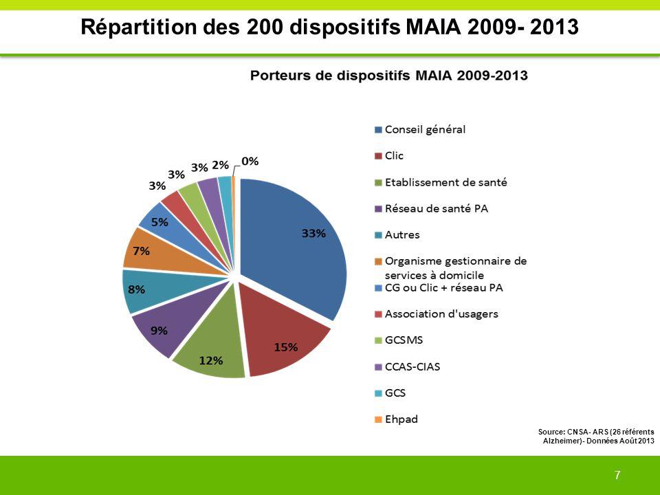 Répartition des 200 dispositifs MAIA 2009- 2013