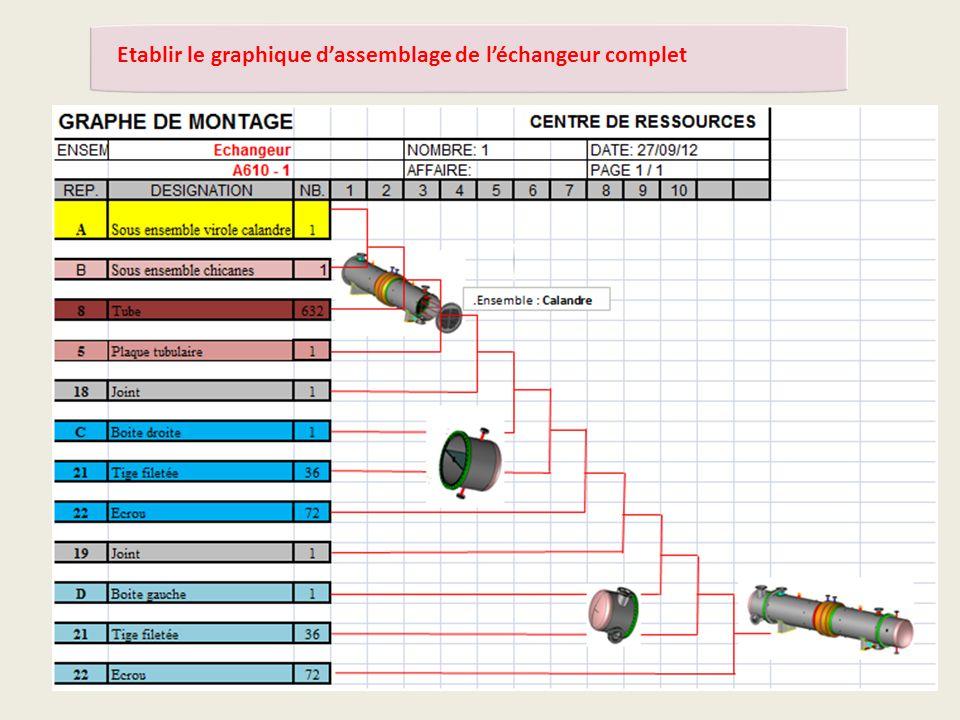 Etablir le graphique d'assemblage de l'échangeur complet