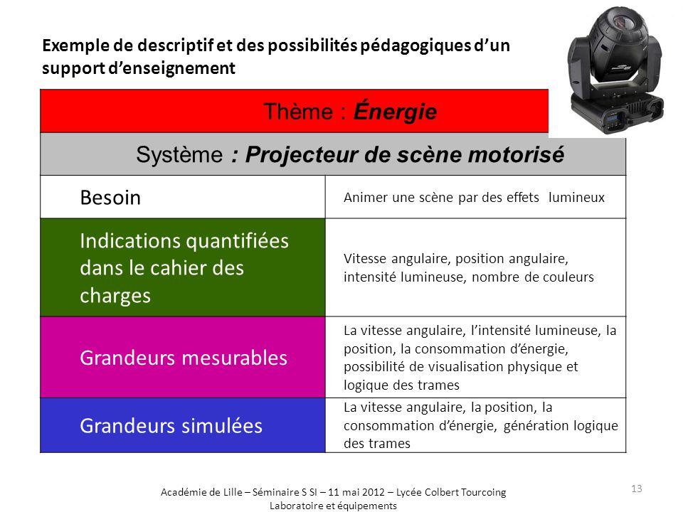 Système : Projecteur de scène motorisé Besoin
