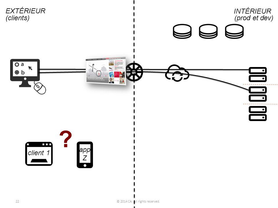 EXTÉRIEUR INTÉRIEUR (clients) (prod et dev) app client 1 Z
