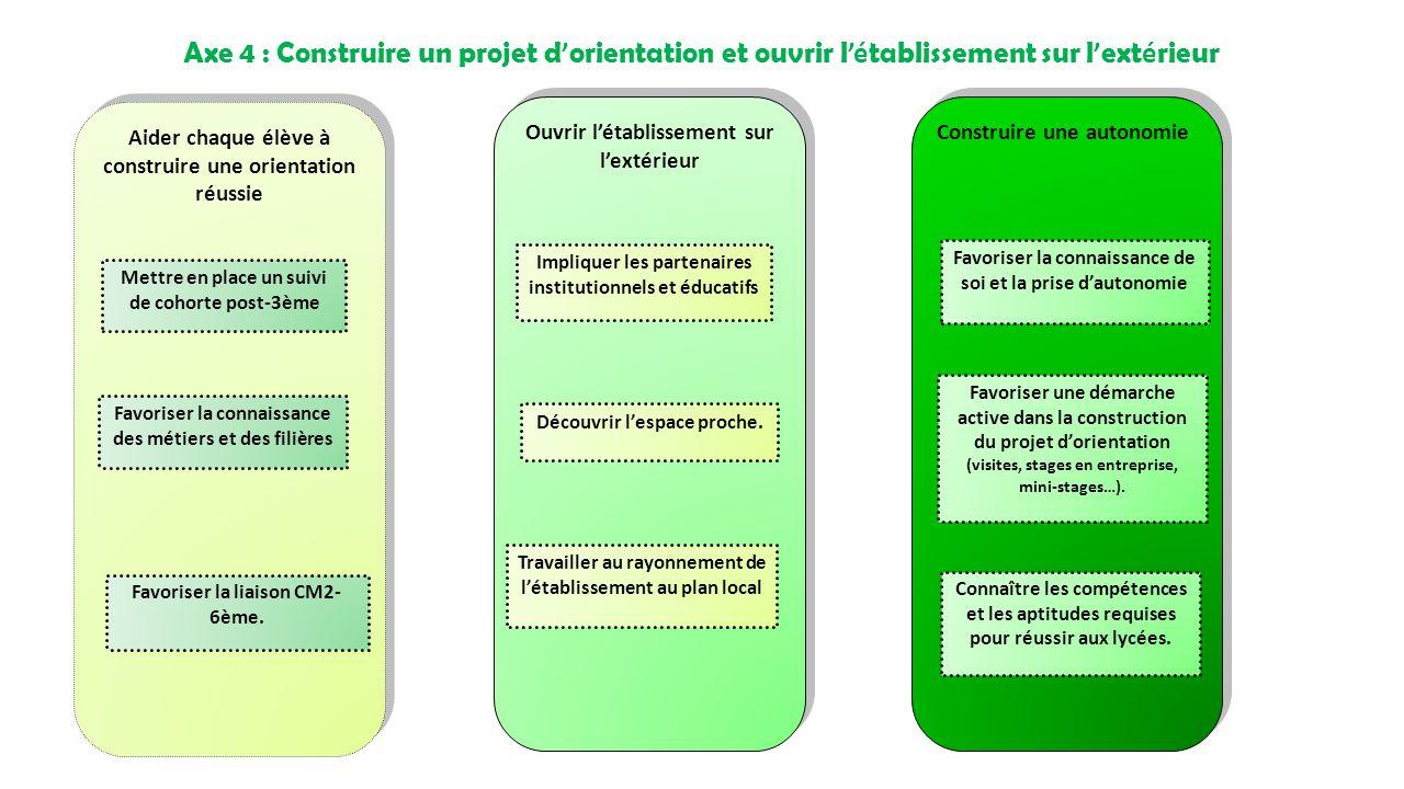 Axe 4 : Construire un projet d'orientation et ouvrir l'établissement sur l'extérieur