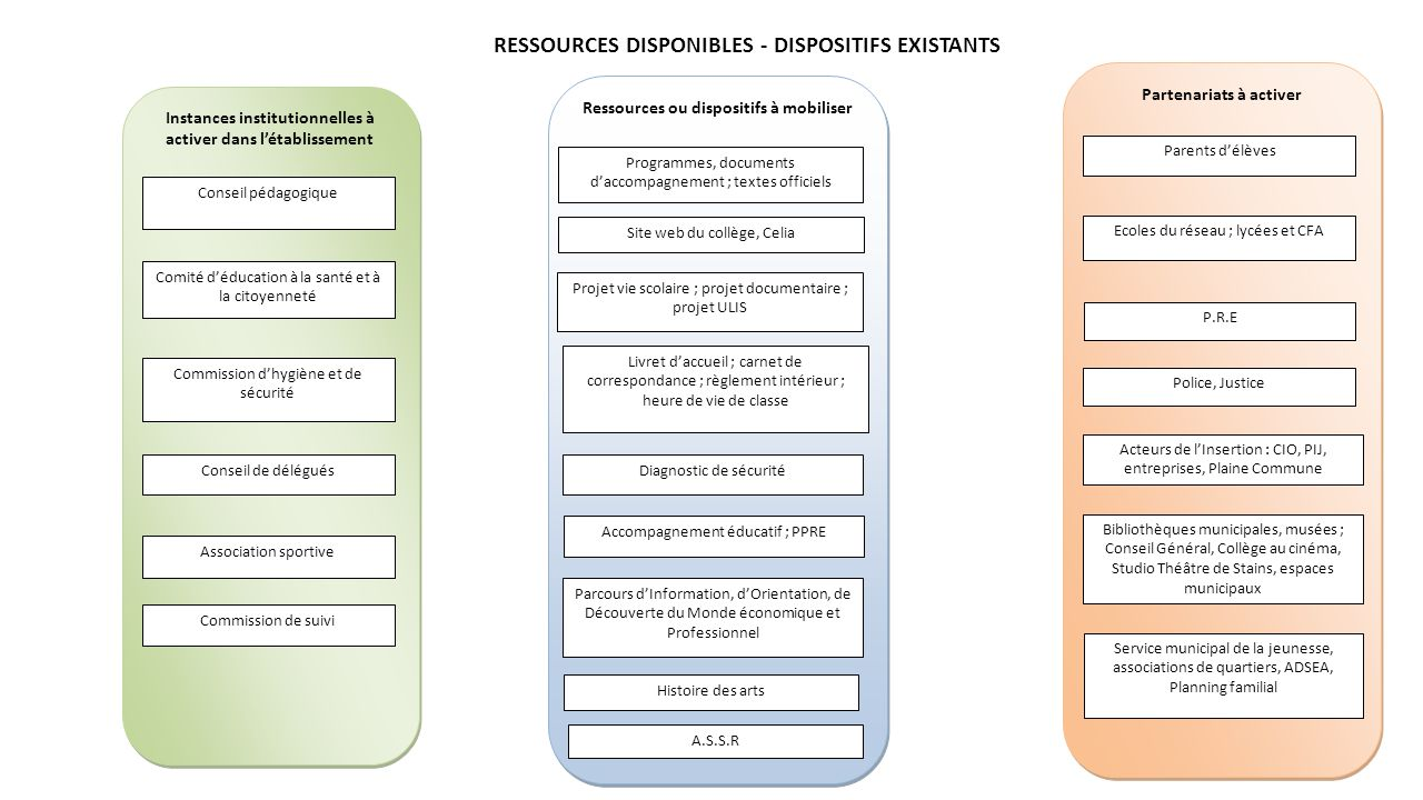 Partenariats à activer Ressources ou dispositifs à mobiliser