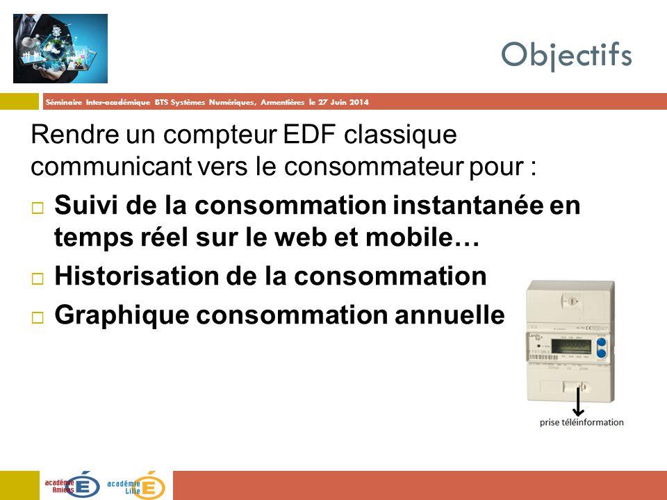 Objectifs Rendre un compteur EDF classique communicant vers le consommateur pour :