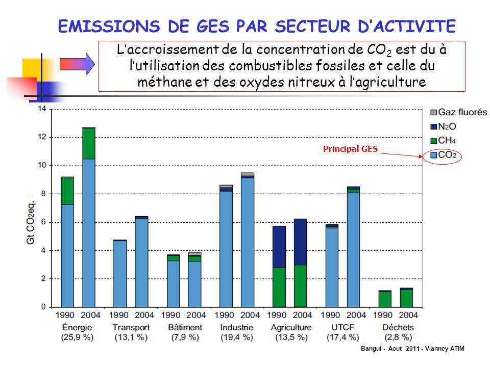 EMISSIONS DE GES PAR SECTEUR D'ACTIVITE