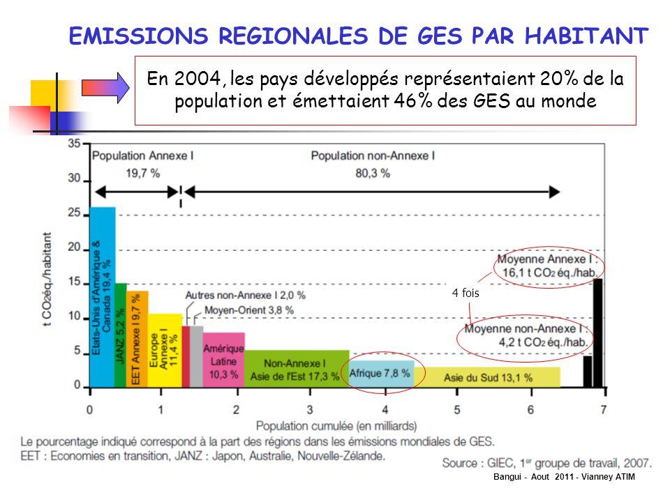 EMISSIONS REGIONALES DE GES PAR HABITANT