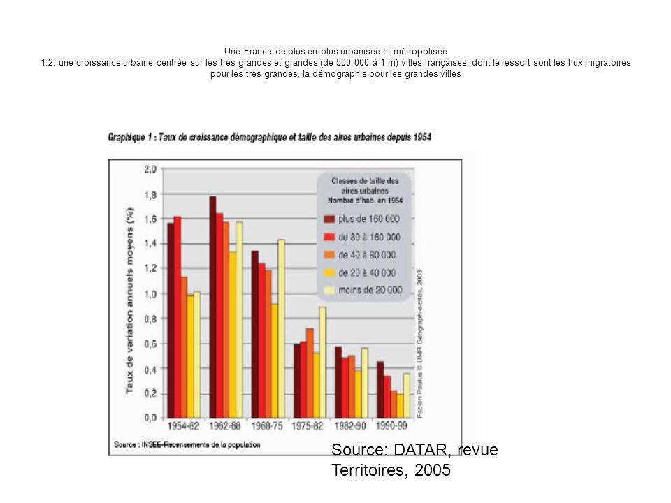 Source: DATAR, revue Territoires, 2005