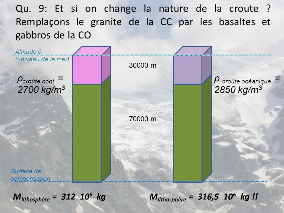 Qu. 9: Et si on change la nature de la croute