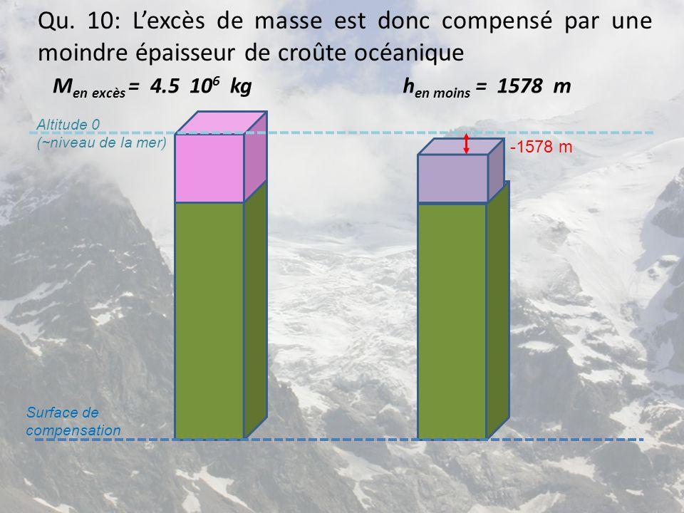 Qu. 10: L'excès de masse est donc compensé par une moindre épaisseur de croûte océanique