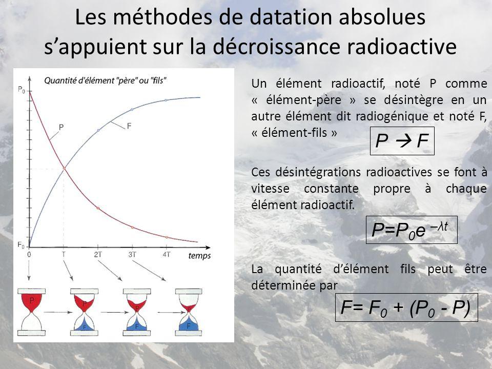 Les méthodes de datation absolues s'appuient sur la décroissance radioactive