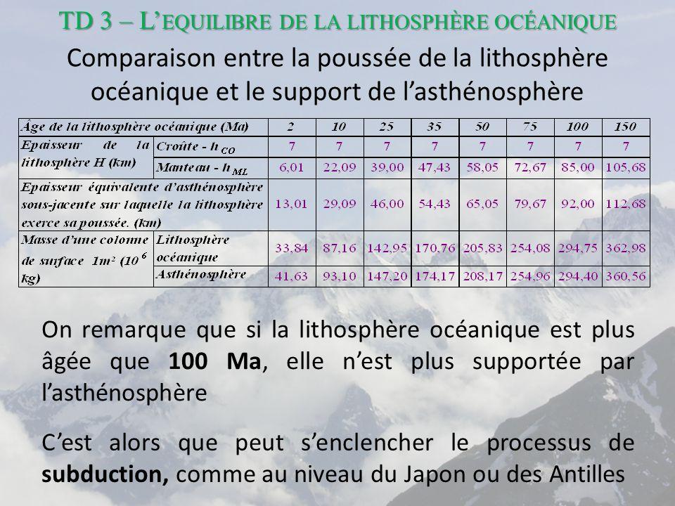 TD 3 – L'equilibre de la lithosphère océanique